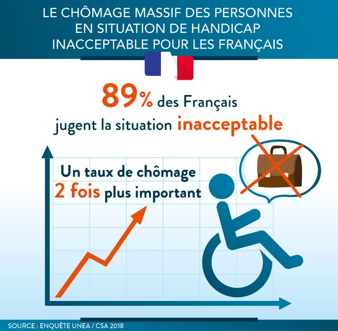 Le chômage massif des personnes en situation de handicap :  inacceptable pour 9 Français sur 10