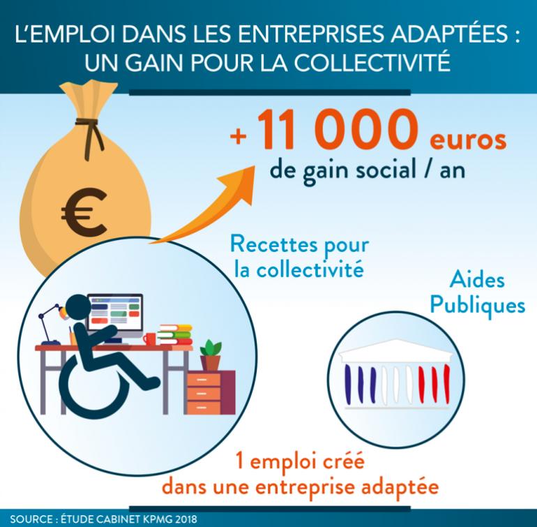 Un gain de 11 000 € pour la collectivité par emploi créé