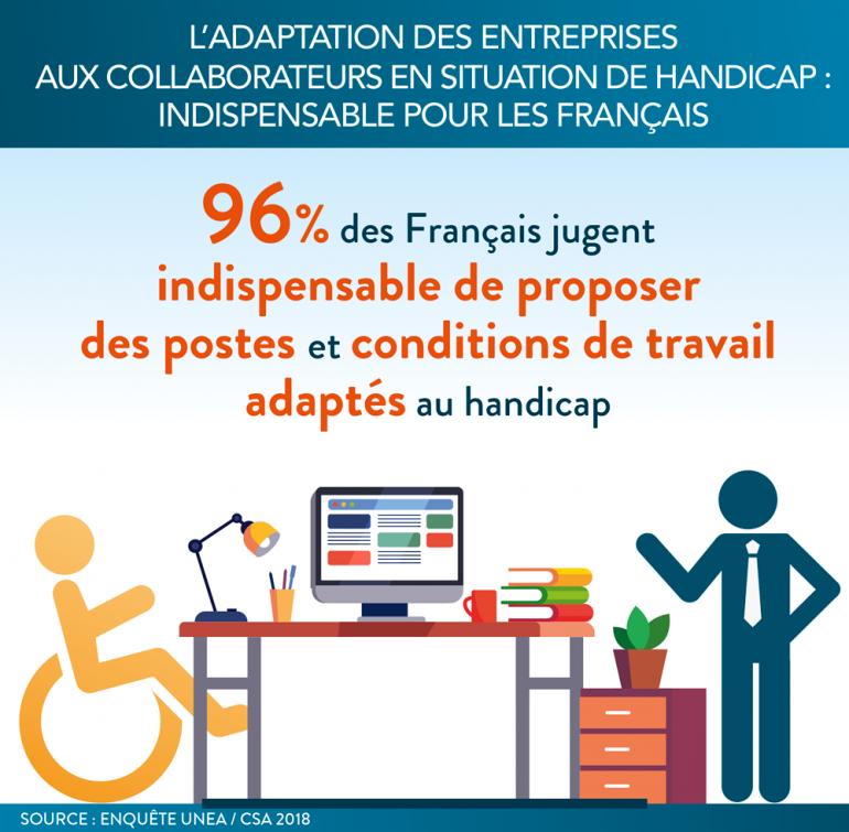 L'adaptation de l'entreprise aux collaborateurs en situation de handicap : une évidence pour les Français