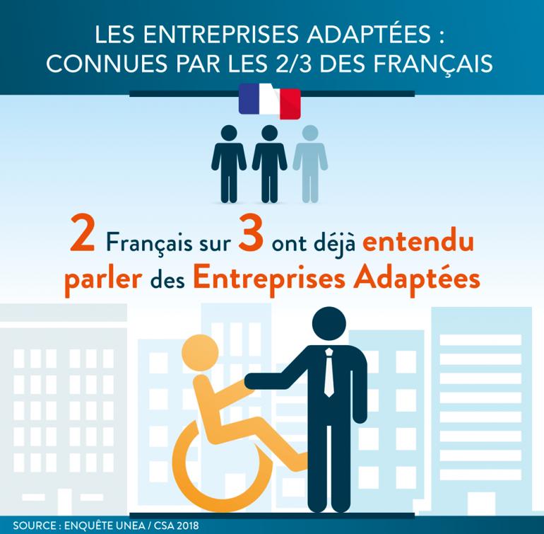 Les Entreprises Adaptées : connues par 2 Français sur 3