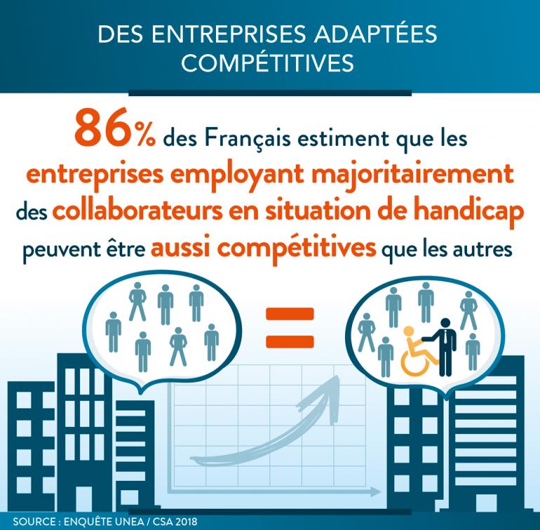 Les Entreprises Adaptées : perçues comme aussi compétitives que les autres