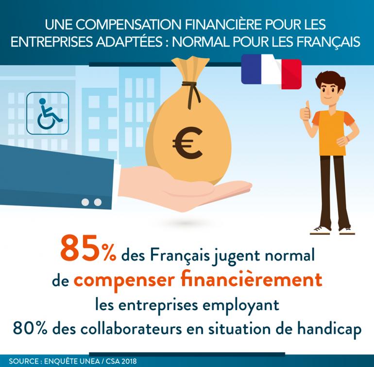 Entreprises Adaptées : des compensations financières justifiées d'après les Français