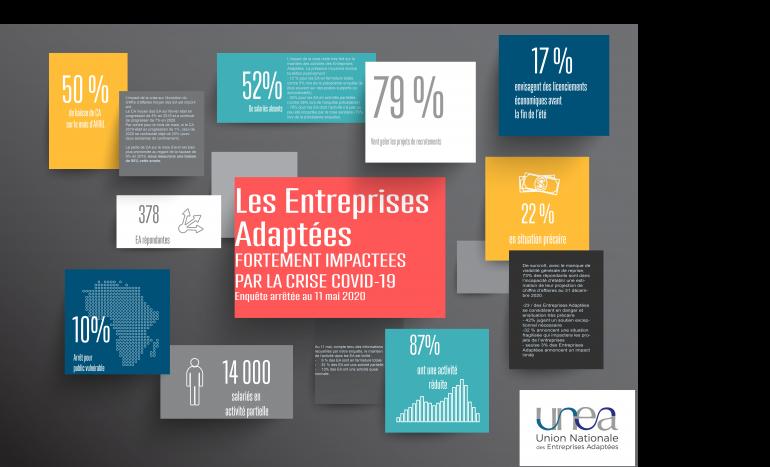 Les Entreprises Adaptées fortement impactées par la crise Covid19 - Enquête arrêtée au 11 mai 2020 (PDF)