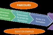 Les acteurs du SPE se mobilisent autour des expérimentations en Normandie et Hauts-de-France